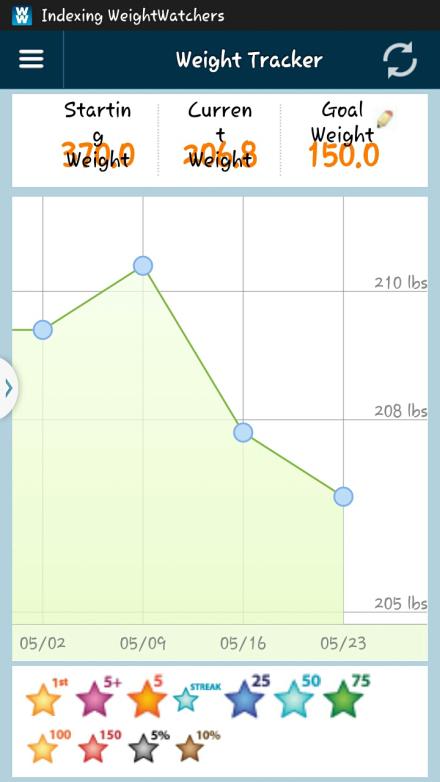Weight 5.23.14