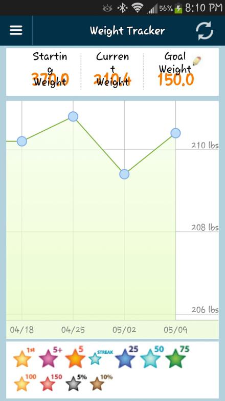 Weight 5.9.14