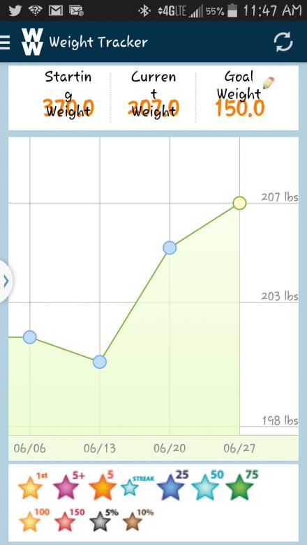 Weight 7.3.14