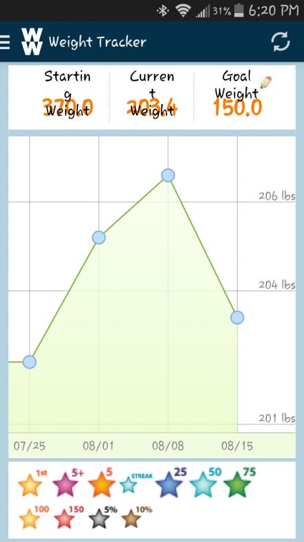 Weight 8.15.14