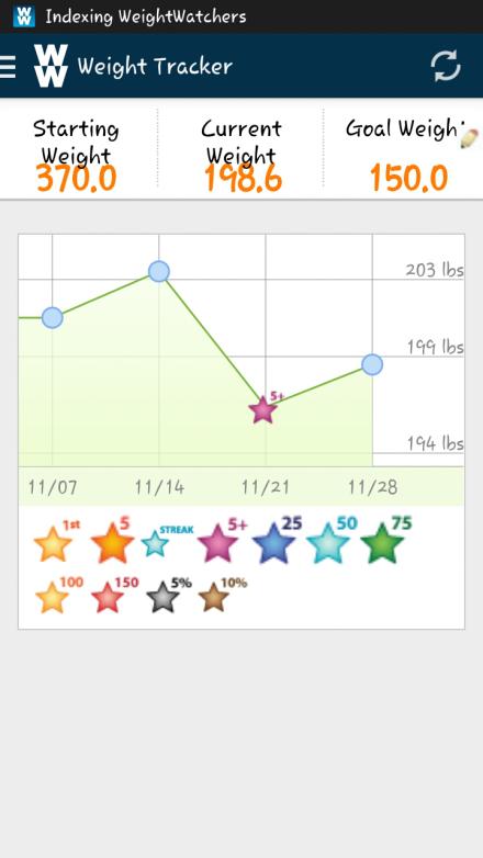 Weight 11.28.14